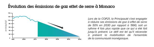 Changes in levels of greenhouse gas emissions in Monaco