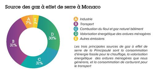 Source of greenhouse gases in Monaco